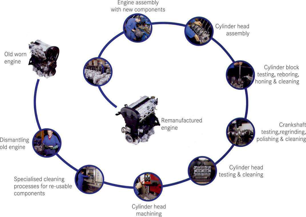 Remanufacturing gaining market share