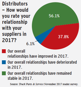 distributor survey results