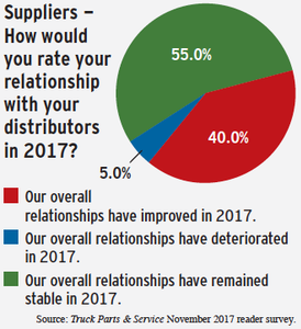 suppliers survey results