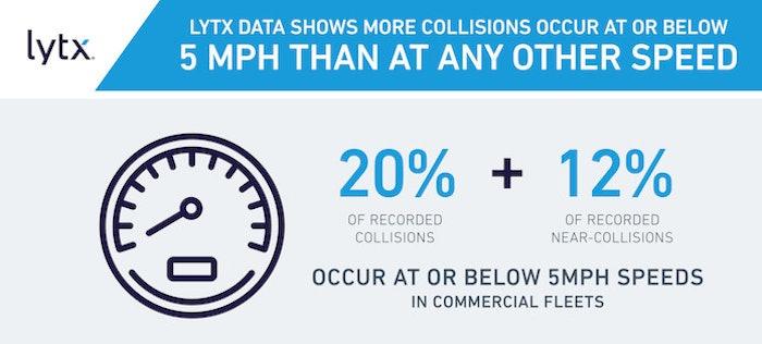 Lytx Inc Collision Data