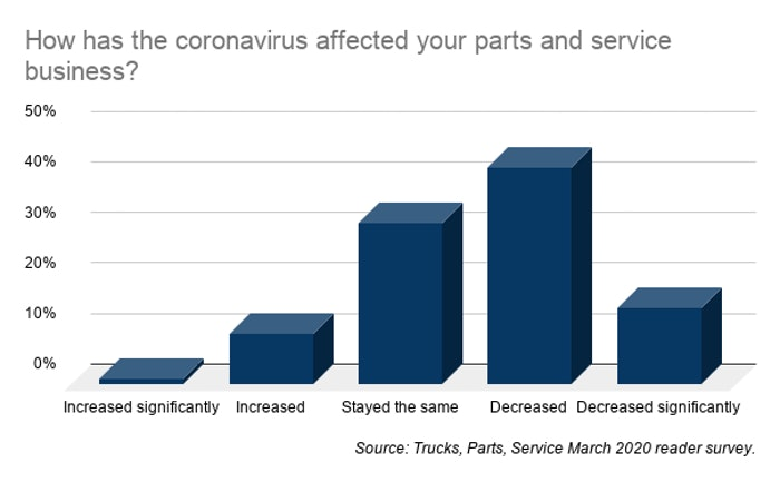How has the coronavirus affected your parts and service business_