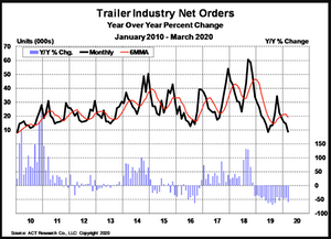 ACT Research chart on trailer orders.