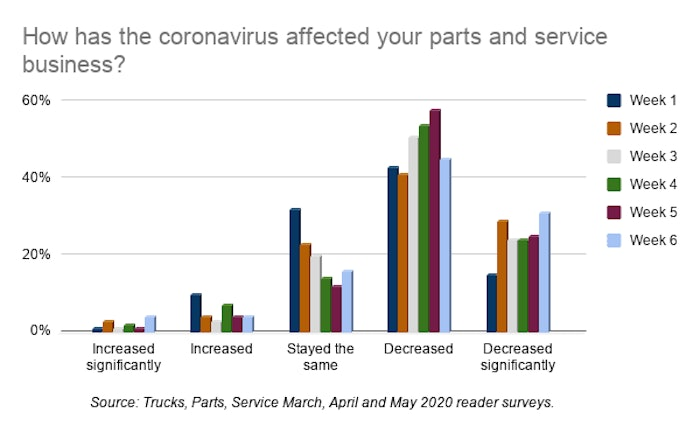 How has the coronavirus affected your parts and service business_-min