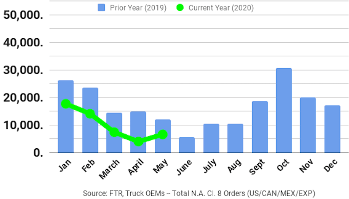 FTR chart of preliminary Class 8 truck orders in May.