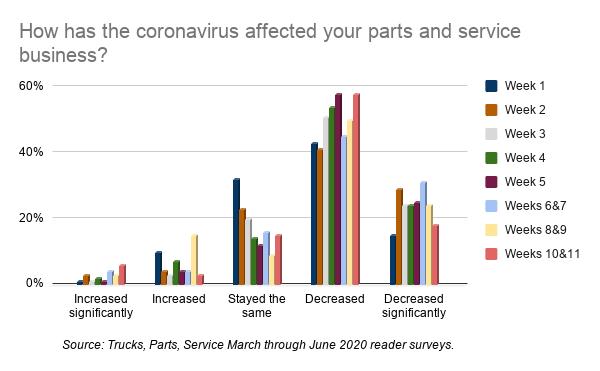 TPS parts business survey, June 19