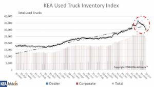 KEA Used Truck Inventory index