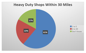 HDRF chart on local competing shops.