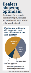 Dealers showing optimism for used truck sales pie chart survey results