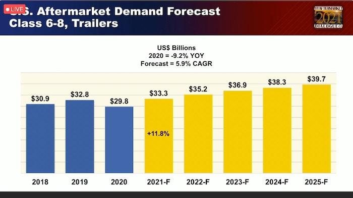 HDAD US Aftermarket growth