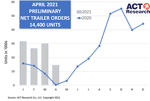 April 2021 preliminary trailer orders from ACT Research