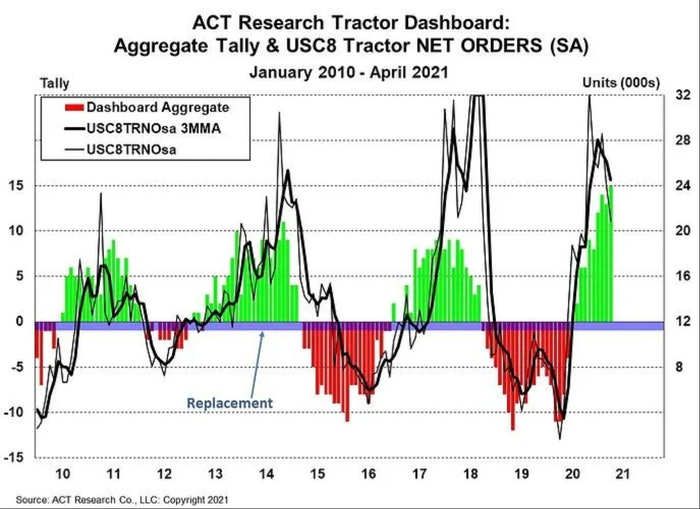 ACT Research tractor dashboard