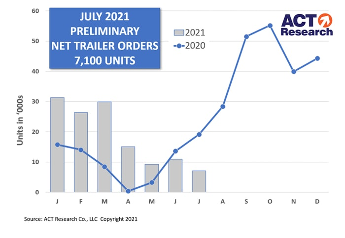 ACT chart for trailer sales