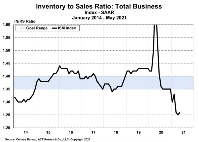 ACT chart inventory and sales