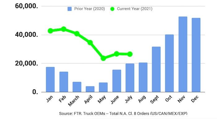 FTR July new truck sales