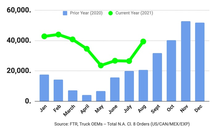 August 2021 Class 8 new truck orders