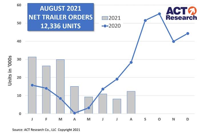 August 2021 trailer orders