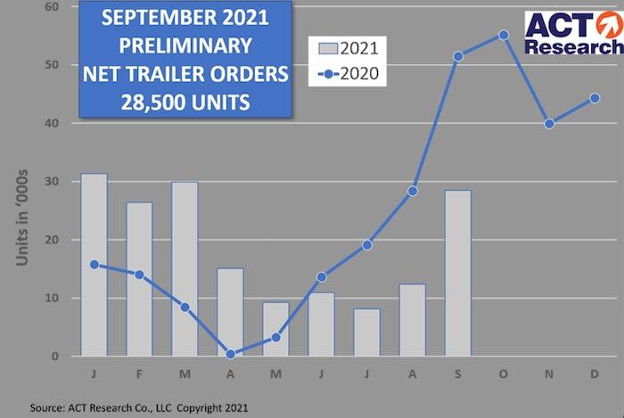 ACT chart September trailer orders