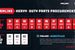 Fullbay Marketplace infographic